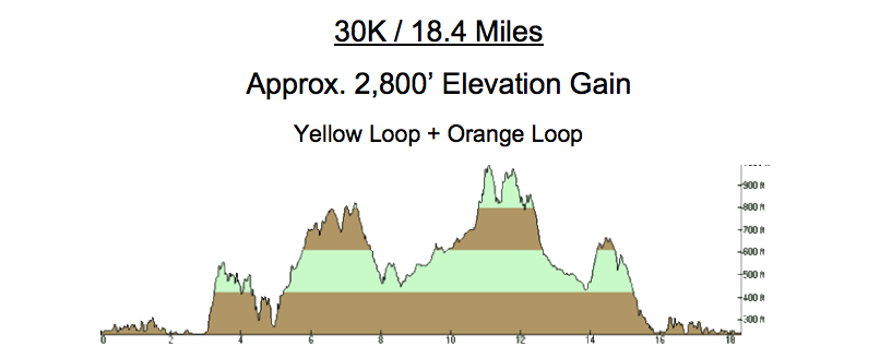 Chabot Trail Run Elevation Chart